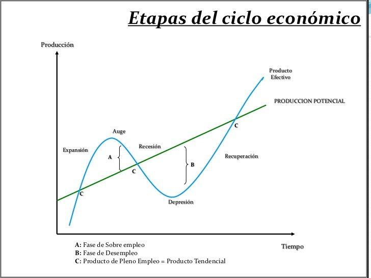 etapa de crecimiento economico