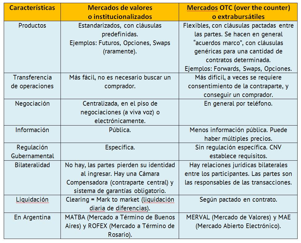 derivados-financieros-commodities-soja-mercados-merval-valores ...