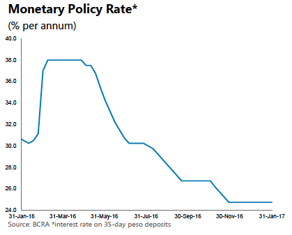 panorama económico para la Argentina